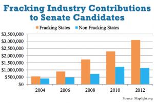 fracking_contributions_to_senate